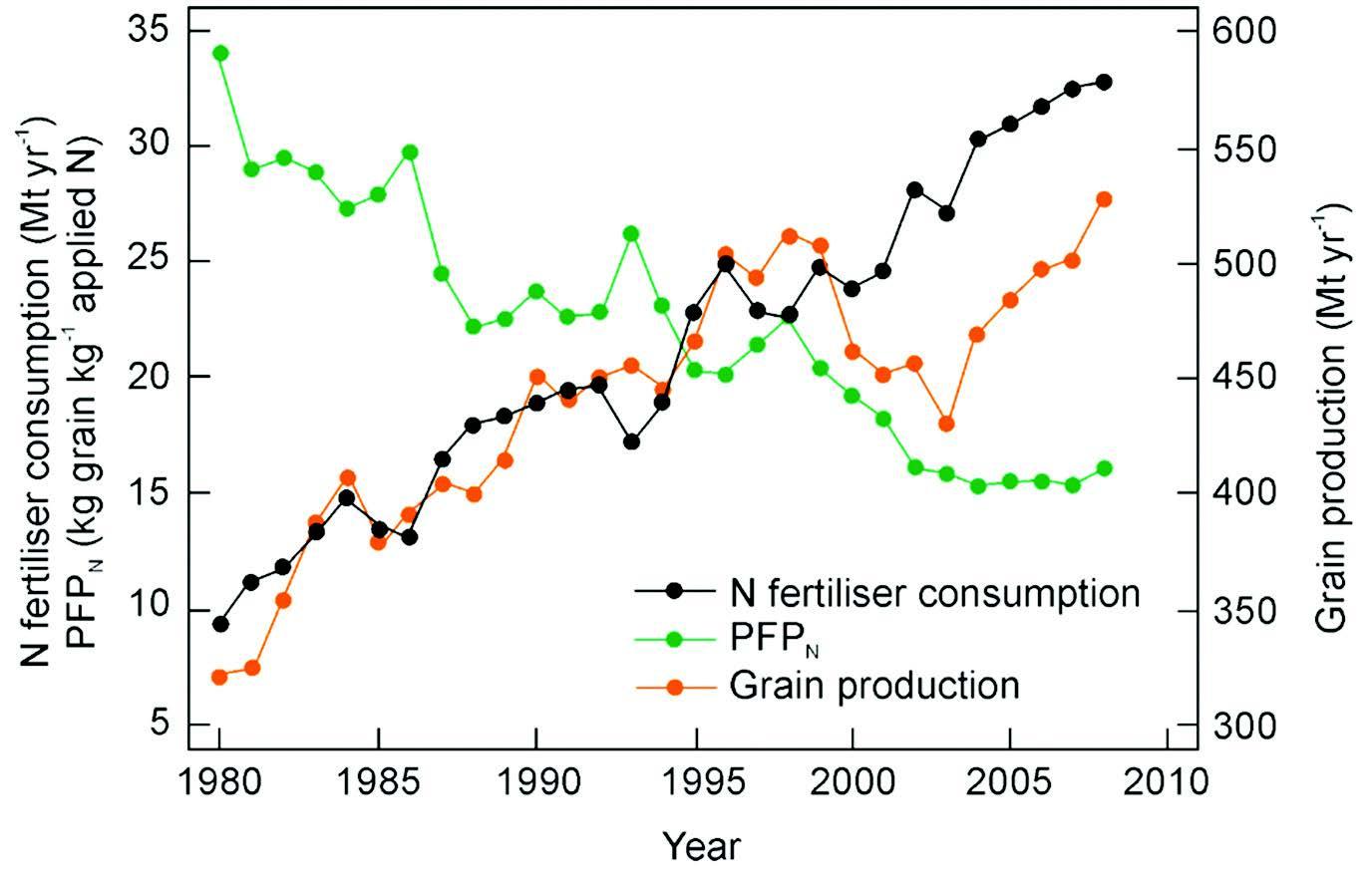 Contribution of improved nitrogen fertilizer use to