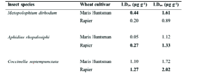 genetically modified wheat pros and cons