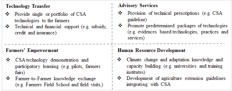 Adapting Agriculture to Changing Climate in South Asia