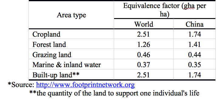 land use and agroecosystem
